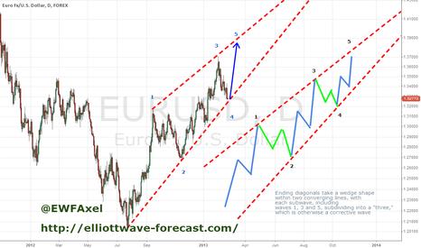 EURUSD: EurUsd Ending Diagonal 20-feb