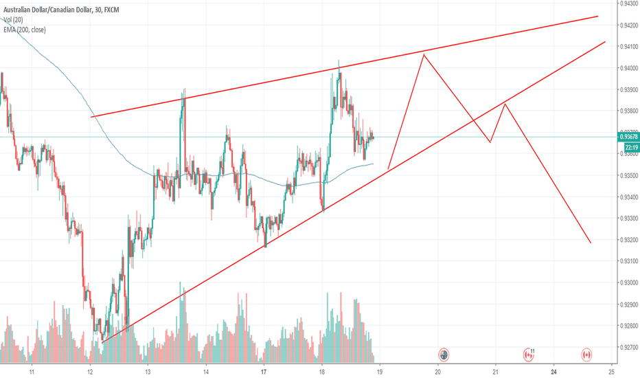 AUDCAD: AUDCAD possible short if break of wedge to the downside