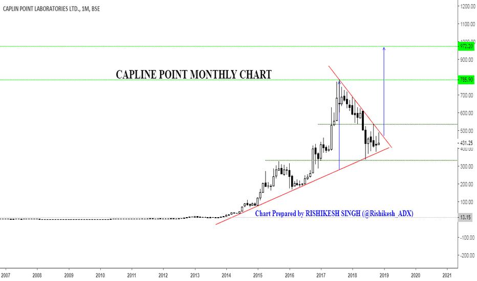 CAPPL: Caplin Point Laboratories Ltd.