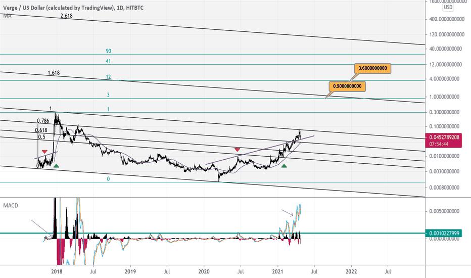 xvg bitcoin tradingview)