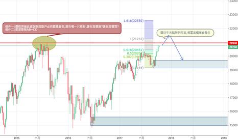 JPN225: 從日經指數來推敲外匯市場其他的品種的可能走勢