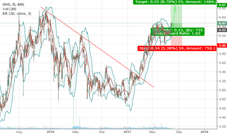 5e84554427 OVS Stock Price and Chart — MIL:OVS — TradingView