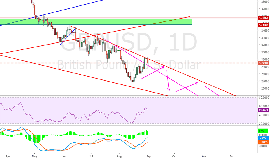 GBPUSD: Remind on previous GBPUSD short continue