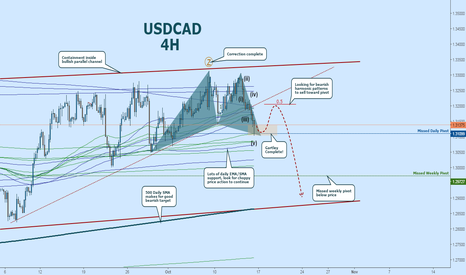 USDCAD: USDCAD Correction and Gartley Complete:  Selling the Pullback