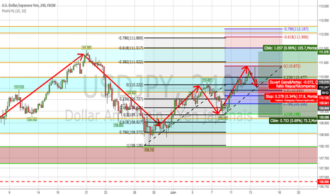 USDJPY: USDJPY projection