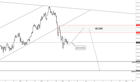 USDJPY: USD/JPY - Waiting for a pullback before shorting