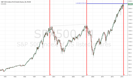 SPX500: Interesting Chart on The SPX
