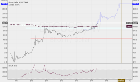 BTCUSD: Long BTCUSD mid-term view till end of 2018