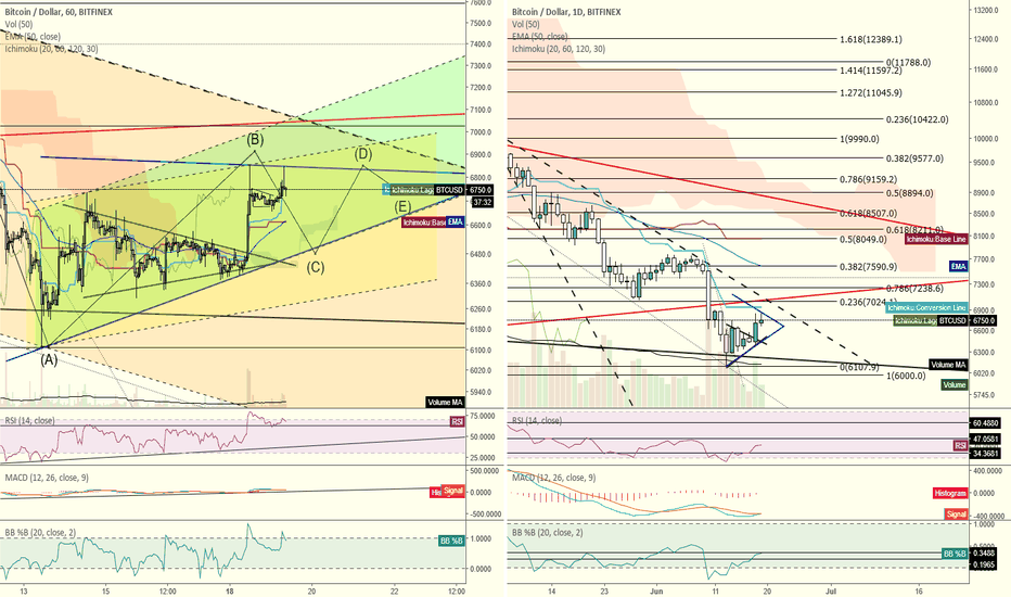 BTCUSD: Bitcoin's 1 hour and Daily charts for June 19, 2018