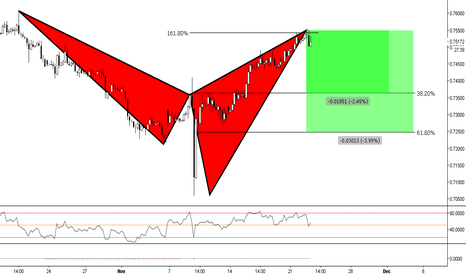 CADCHF: (4h) Bearish Shark @ 161%