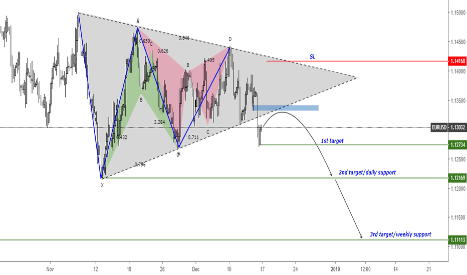 EURUSD: EURUSD Break Triangle