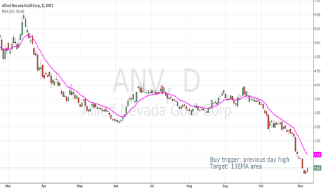 ANV: Swing trade for ANV