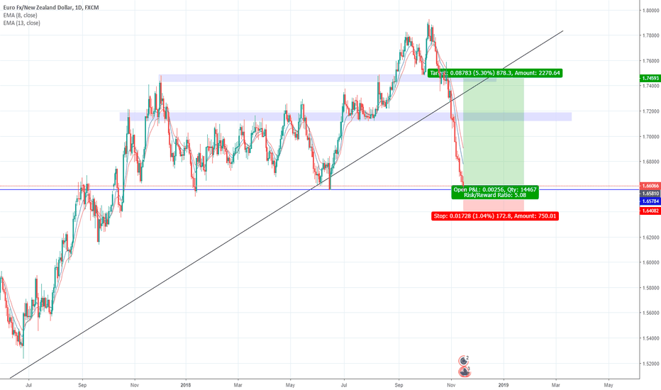 EURNZD: good long on EURNZD