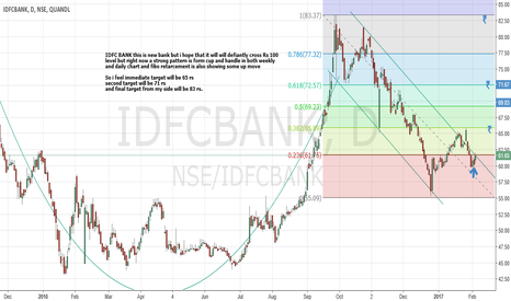 NSE/IDFCBANK: IDFC BANK Ltd. Cup and handle Pattern