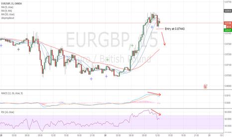 EURGBP: A SHORT FALL?