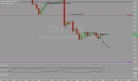 DXY: Surge of buyers???