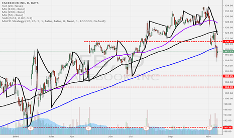 FB: Stock is a Short Candidate.