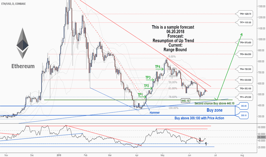 ETHUSD: A second Chance to Buy in ETHUSD ...
