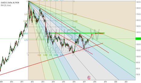 XAUUSD: gold weekly still bullish buy targets ?