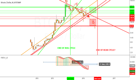 BTCUSD: Who won next? Bears or Bulls? Time is the best judge