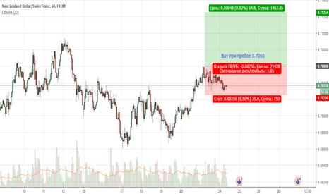 NZDCHF:  NZDCHF. Цена продолжает находиться в восходящем тренде