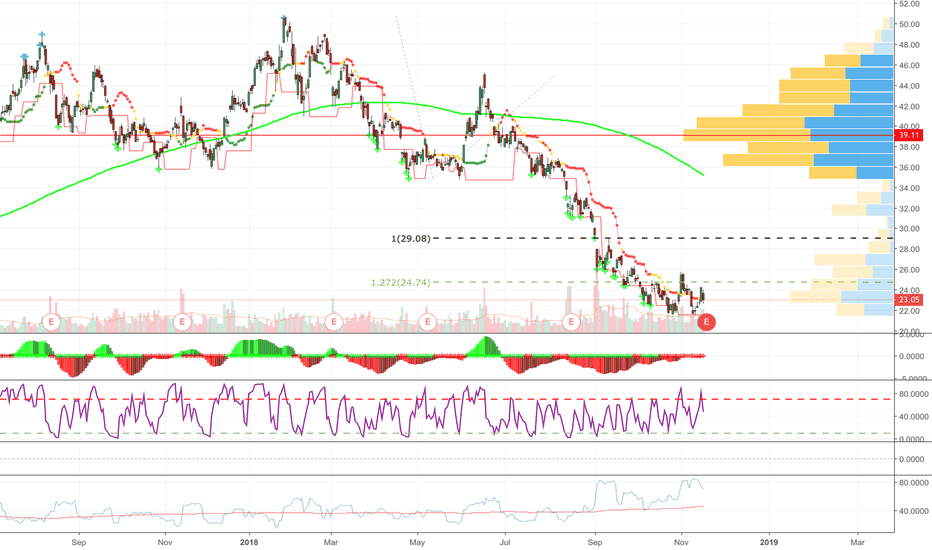 JD: JD Reporting Earnings Today - Rally?