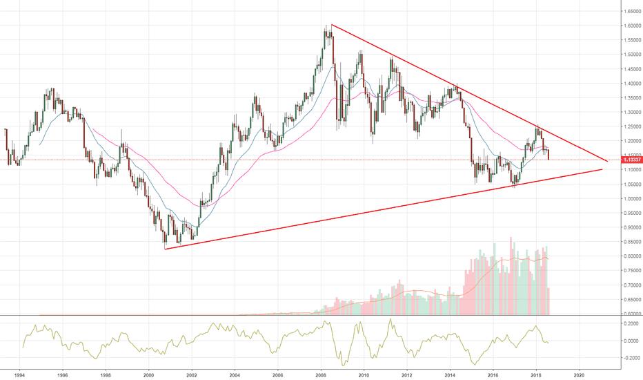 EURUSD: EUR/USD ye artık daha uzun bakmaz lazım
