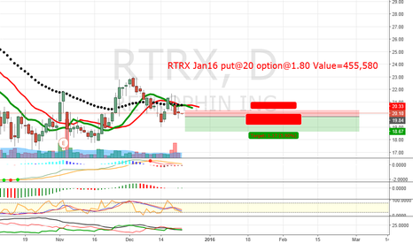 RTRX: RTRX break 19.84 put