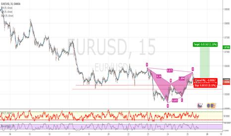 EURUSD: Bullish Reversal
