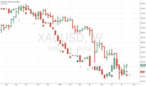 XAUUSD: Yen leads gold down?