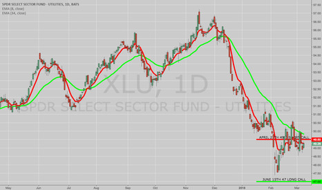 XLU: OPENING: XLU JUNE 47 LONG/APRIL 27TH 49.5 SHORT CALL DIAGONAL