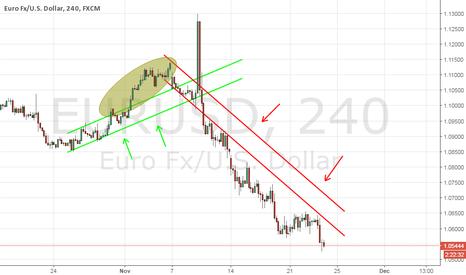 EURUSD: eur usd sell trend
