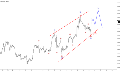 EURUSD: Elliott Wave Analysis: EURUSD Can See Limited Upside