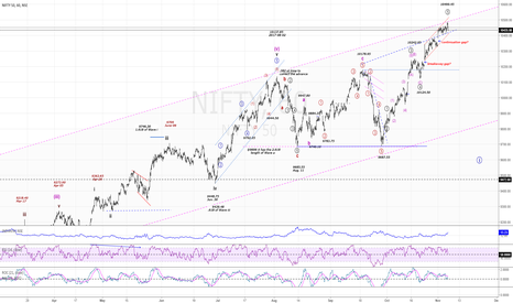 NIFTY: NIFTY50..shortterm correction ahead?