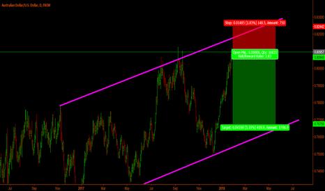 AUDUSD: Aud-Usd Short - Trendline trade
