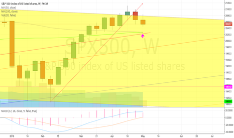 SPX500: Very bearish