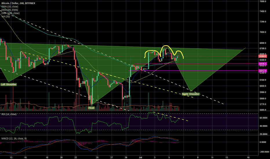 BTCUSD: A 4hr H&S inside a Daily Inverted H&S #Inception