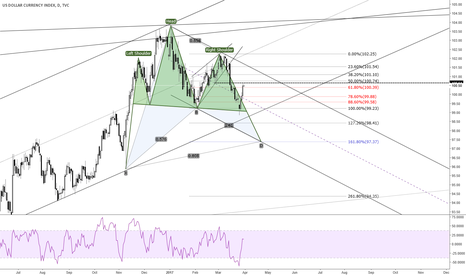 DXY: DXY still down ?