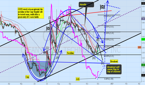 CDTI: Waiting for C Wave