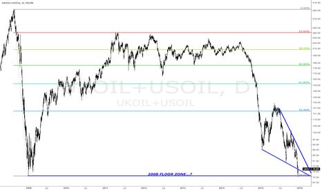 UKOIL+USOIL: $USO $OIL