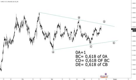 EURUSD: Analisi Elliottiana sul cambio Eur/usd time frame h1