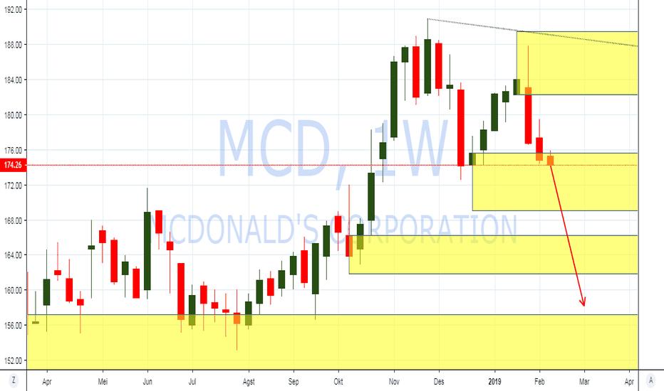 MCD: PIC Analysis : NYSE : Saham McDonald Bearish Tone menuju $157