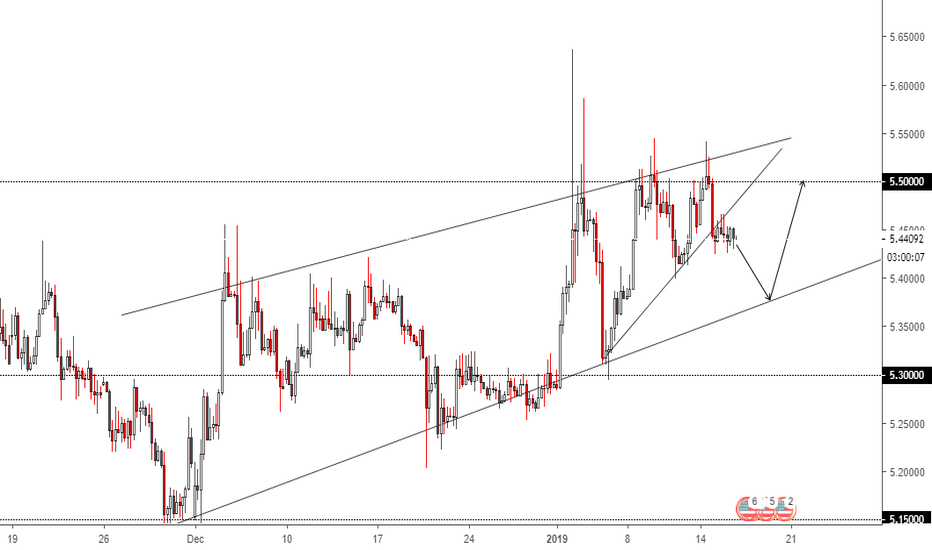 USDTRY: USD/TRY 4HOUR CHART