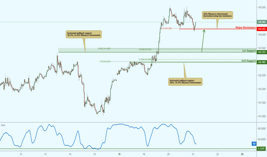 GBPJPY: GBPJPY approaching support, potential bounce!