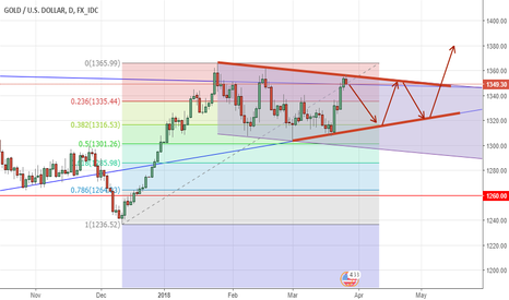 XAUUSD: XAUUSD_Intermediate Term Analysis