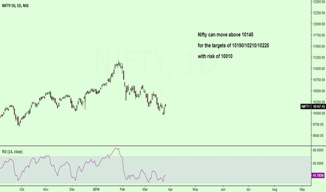 NIFTY: Nifty can move above 10145....
