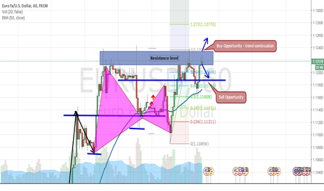 EURUSD: EURUSD Strong Resistance Level - Buy / Sell Opportunity