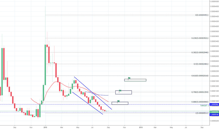 SNTBTC: [SNT/BTC] STATUS NETWORK COULD BE BOTTOMING [ 25-300% PROFIT]