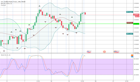 USDCHF: Bollinger Band Stochastic