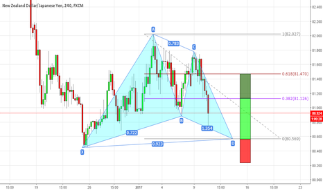 NZDJPY: Gartley pattern ready to complete